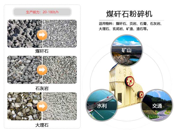 煤矸石粉碎机应用范围