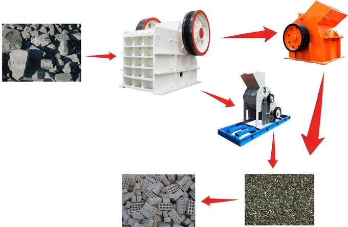 煤矸石粉碎制作空心砖流程