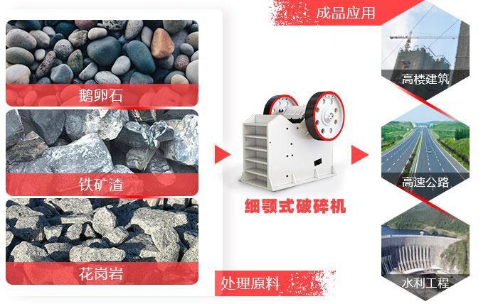 细颚破机可处理200多种物料,应用领域广泛