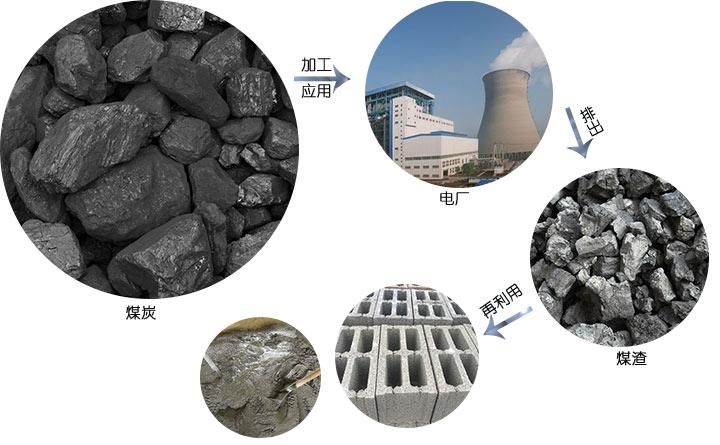煤炭、煤渣的应用