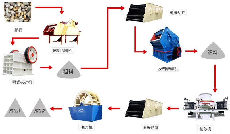 卵石制砂生产线搭配设置